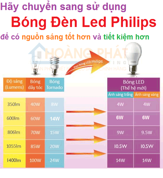 Bong-den-ecobright-philips-6W