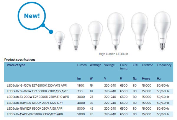 den led bulb công suất cao 36W Philips